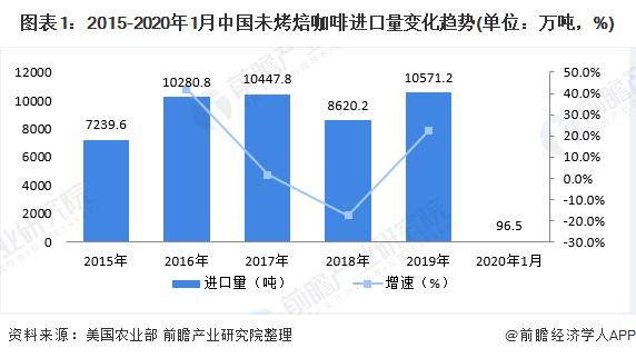 图表1:2015-2020年1月中国未烤焙咖啡进口量变化趋势(单位:万吨,%)