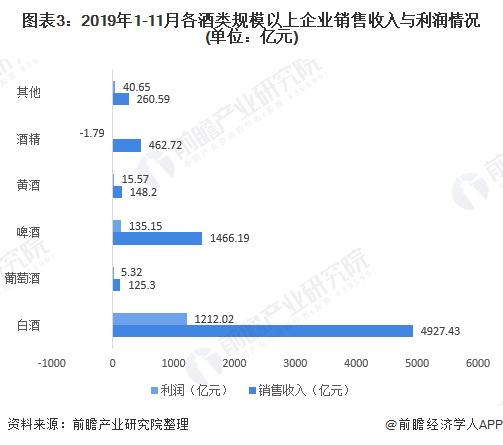 图表3:2019年1-11月各酒类规模以上企业销售收入与利润情况(单位:亿元)