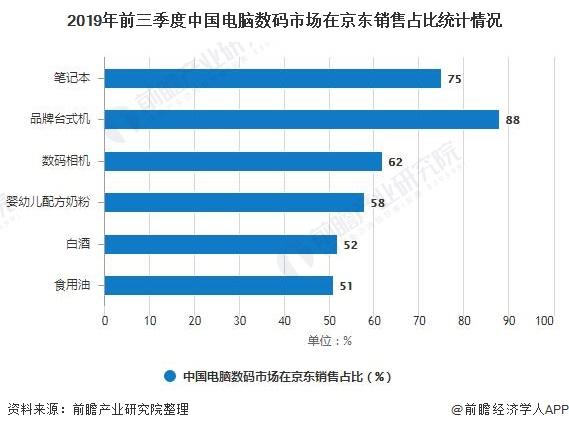 2019年前三季度中国电脑数码市场在京东销售占比统计情况