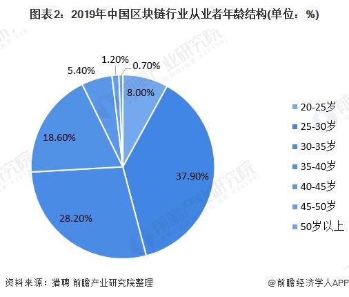 图表2:2019年中国区块链行业从业者年龄结构(单位:%)