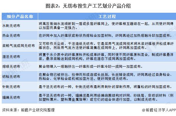 图表2:无纺布按生产工艺划分产品介绍