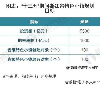 """图表:""""十三五""""期间浙江省特色小镇规划目标"""