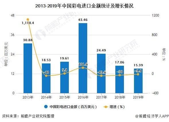 2013-2019年中国彩电进口金额统计及增长情况