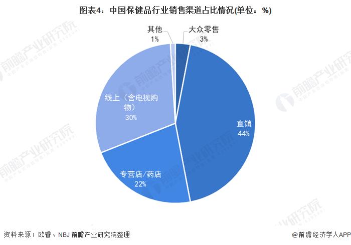 图表4:中国保健品行业销售渠道占比情况(单位:%)