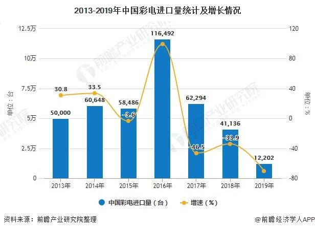 2013-2019年中国彩电进口量统计及增长情况
