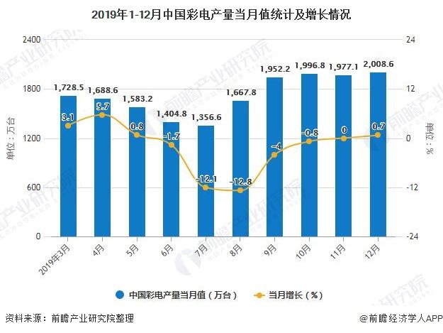 2019年1-12月中国彩电产量当月值统计及增长情况