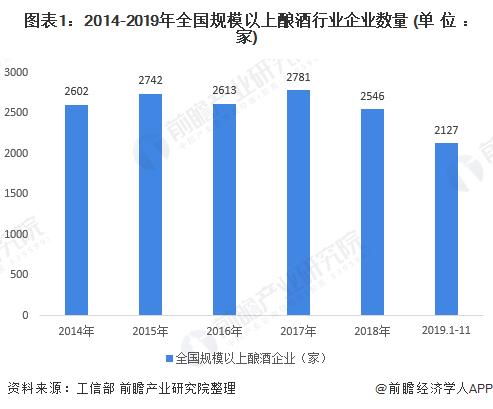 图表1:2014-2019年全国规模以上酿酒行业企业数量 (单位:家)
