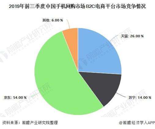 2019年前三季度中国手机网购市场B2C电商平台市场竞争情况
