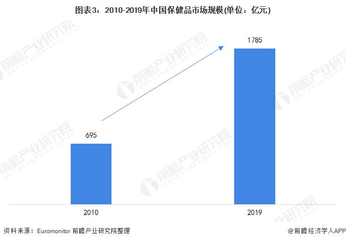 图表3:2010-2019年中国保健品市场规模(单位:亿元)