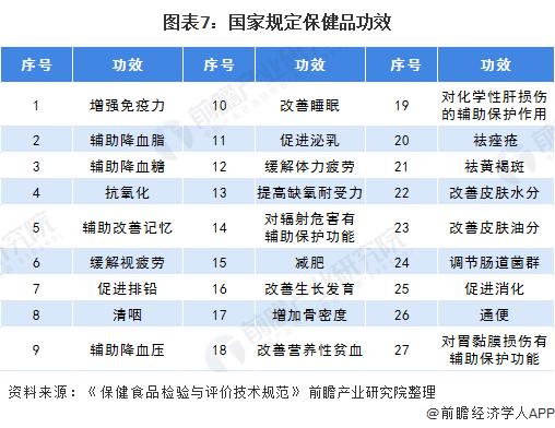 图表7:国家规定保健品功效