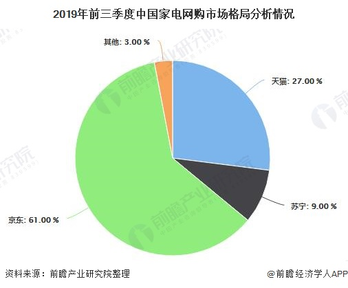 2019年前三季度中国家电网购市场格局分析情况