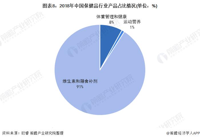 图表8:2018年中国保健品行业产品占比情况(单位:%)