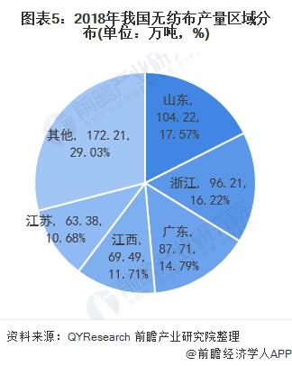 图表5:2018年我国无纺布产量区域分布(单位:万吨,%)