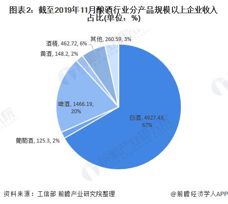 图表2:截至2019年11月酿酒行业分产品规模以上企业收入占比(单位:%)