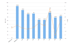 2020年1-2月全国<em>白酒</em>产量及增长情况分析