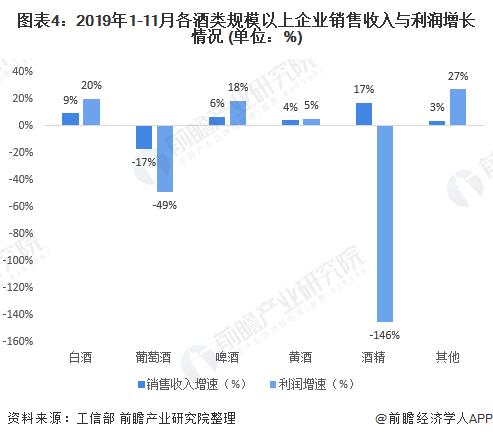 图表4:2019年1-11月各酒类规模以上企业销售收入与利润增长情况 (单位:%)