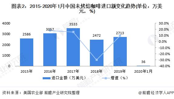 图表2:2015-2020年1月中国未烤焙咖啡进口额变化趋势(单位:万美元,%)
