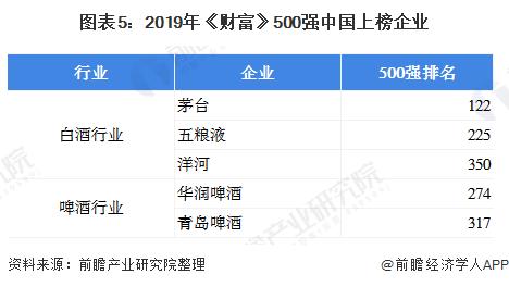 图表5:2019年《财富》500强中国上榜企业