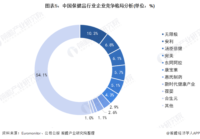 图表5:中国保健品行业企业竞争格局分析(单位:%)
