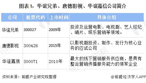 图表1:华谊兄弟、唐德影视、华谊嘉信公司简介