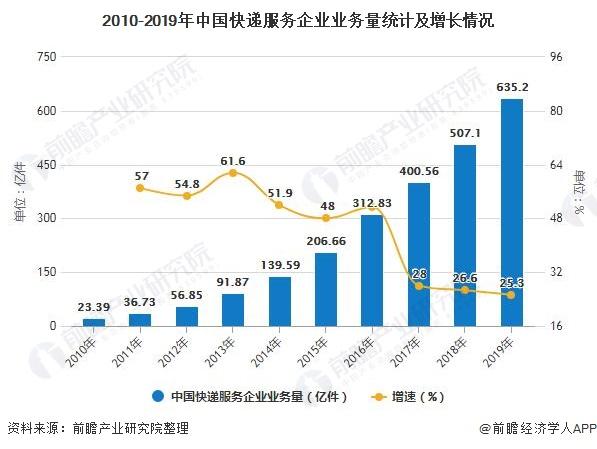 2010-2019年中国快递服务企业业务量统计及增长情况