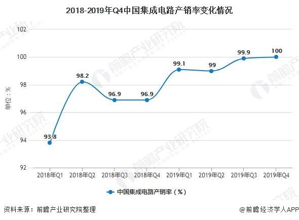 2018-2019年Q4中国集成电路产销率变化情况