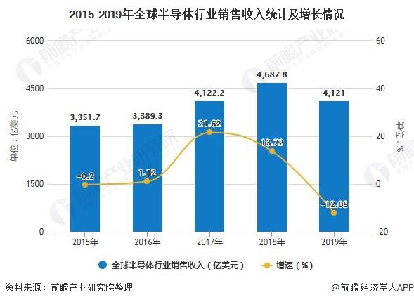 2015-2019年全球半导体行业销售收入统计及增长情况