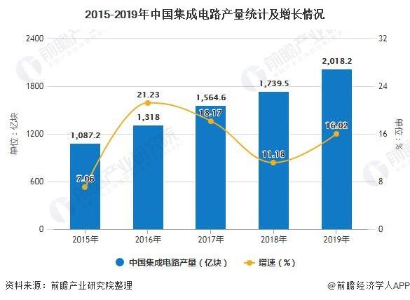 2015-2019年中国集成电路产量统计及增长情况