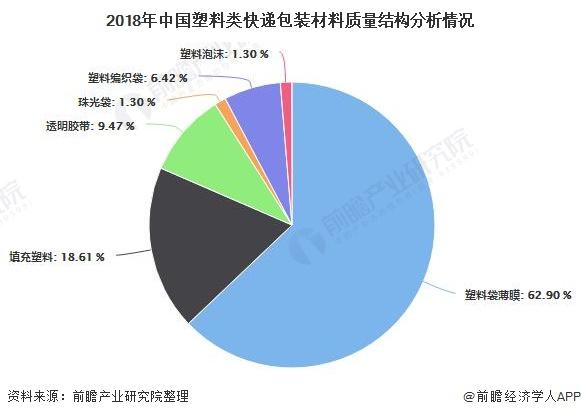 2018年中国塑料类快递包装材料质量结构分析情况