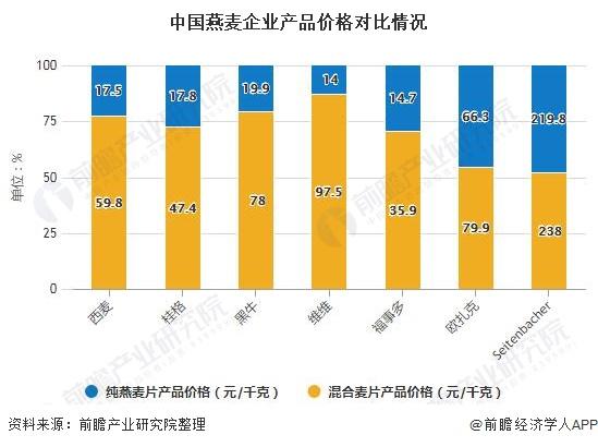 中国燕麦企业产品价格对比情况