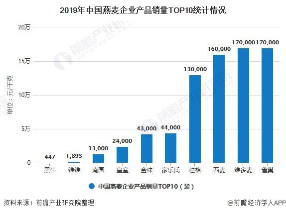 2019年中国燕麦企业产品销量TOP10统计情况