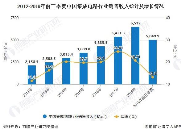 2012-2019年前三季度中国集成电路行业销售收入统计及增长情况