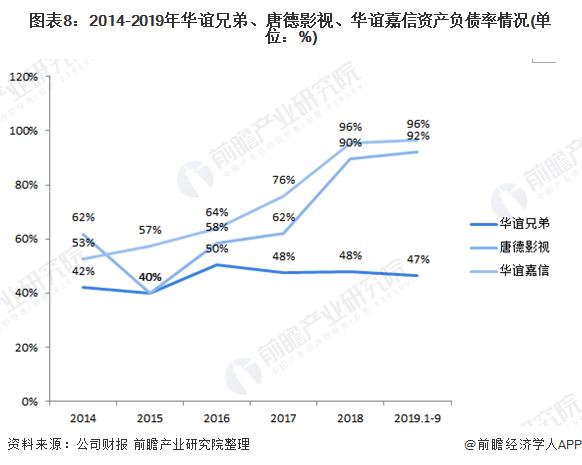 图表8:2014-2019年华谊兄弟、唐德影视、华谊嘉信资产负债率情况(单位:%)