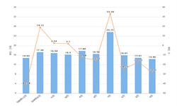 2020年1-2月河北省<em>塑料制品</em>产量及增长情况分析