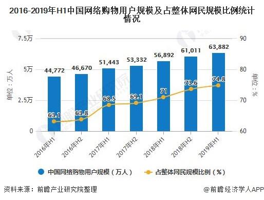 2016-2019年H1中国网络购物用户规模及占整体网民规模比例统计情况