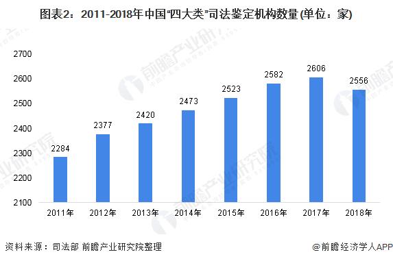 """图表2:2011-2018年中国""""四大类""""司法鉴定机构数量(单位:家)"""