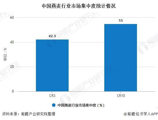 中国燕麦行业市场集中度统计情况