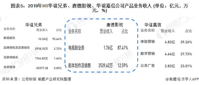 图表5:2019年H1华谊兄弟、唐德影视、华谊嘉信公司产品业务收入 (单位:亿元,万元,%)