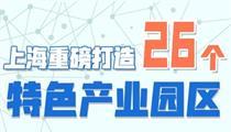 图解上海26个特色产业园区如何打造?