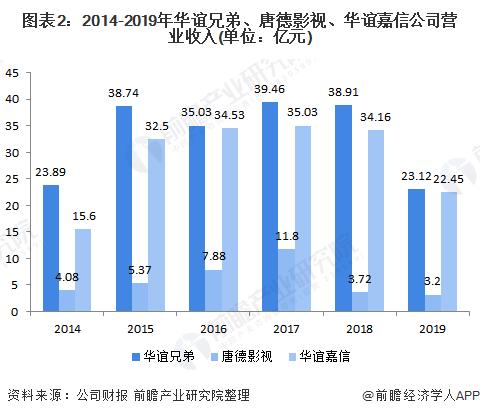 图表2:2014-2019年华谊兄弟、唐德影视、华谊嘉信公司营业收入(单位:亿元)
