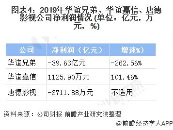 图表4:2019年华谊兄弟、华谊嘉信、唐德影视公司净利润情况 (单位:亿元,万元,%)