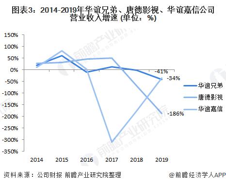 图表3:2014-2019年华谊兄弟、唐德影视、华谊嘉信公司营业收入增速 (单位:%)