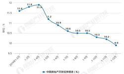 2019年中国房地产行业市场分析:商品房销售面积超17亿平方米 销售额近16万亿