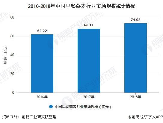 2016-2018年中国早餐燕麦行业市场规模统计情况