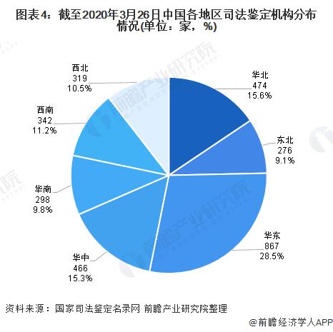 图表4:截至2020年3月26日中国各地区司法鉴定机构分布情况(单位:家,%)