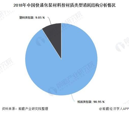 2018年中国快递包装材料按材质类型消耗结构分析情况