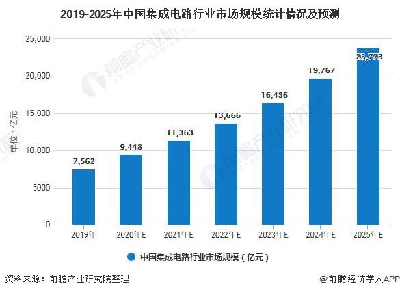 2019-2025年中国集成电路行业市场规模统计情况及预测