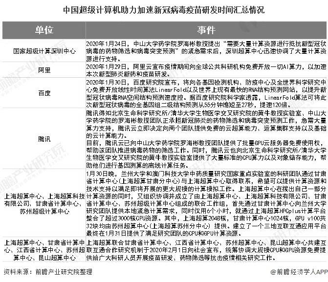 中国超级计算机助力加速新冠病毒疫苗研发时间汇总情况