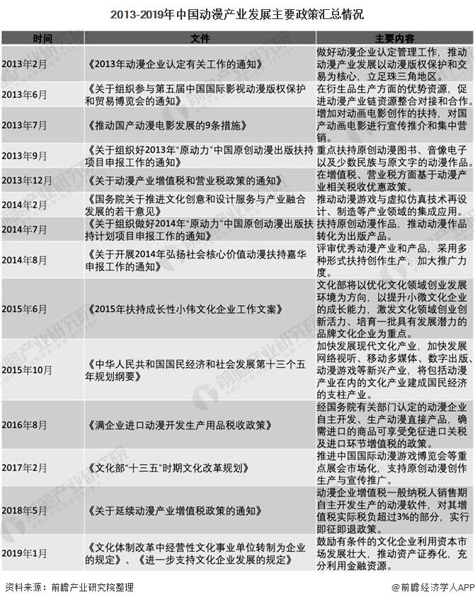 2013-2019年中国动漫产业发展主要政策汇总情况