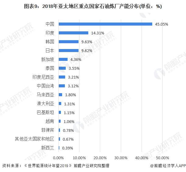 图表9:2018年亚太地区重点国家石油炼厂产能分布(单位:%)